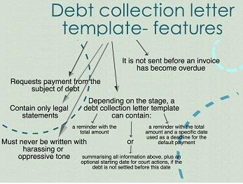 the perfect debt collection letter